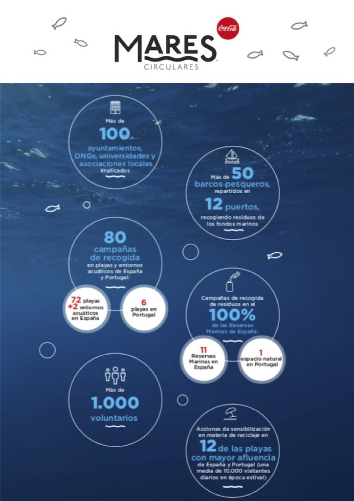 infografia-mares-circulares-ayamonte